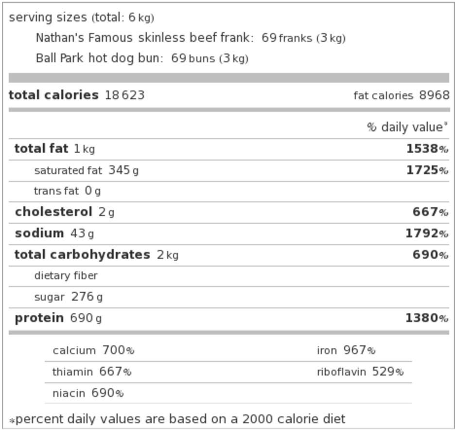 Joey Chestnut's Hot Dog Eating Record And The Terrifying Calorie ...