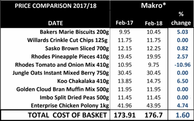 Makro pnp checkers shoprite spar whos the cheapest as you can see all those tested have a slight price increase over the 12 month period in question but there is one clear winner colourmoves