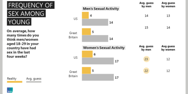 Average number of sexual partners by age galleries 54