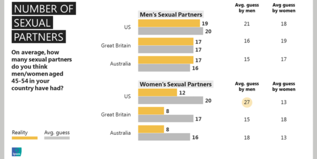 Average number of sex partners for a woman