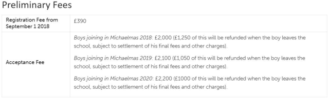 Let's Compare Hilton's Annual School Fees To Eton In The UK