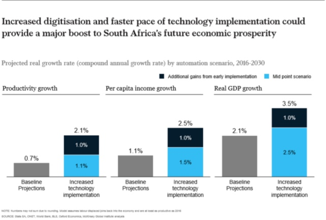 Robots And Tech Most Likely To Replace These Jobs In SA